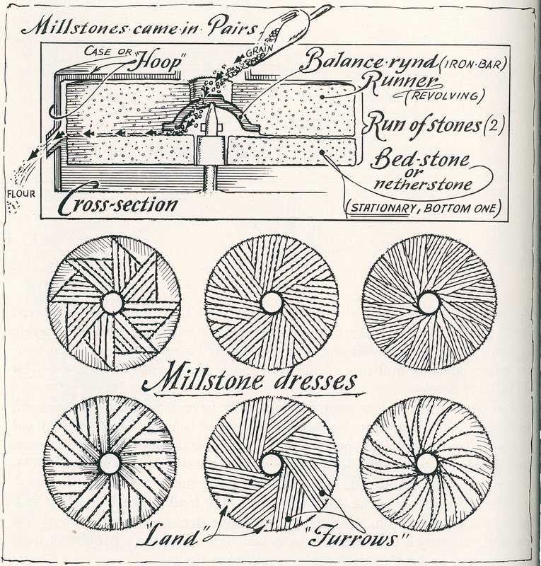 Millstones Came in Pairs