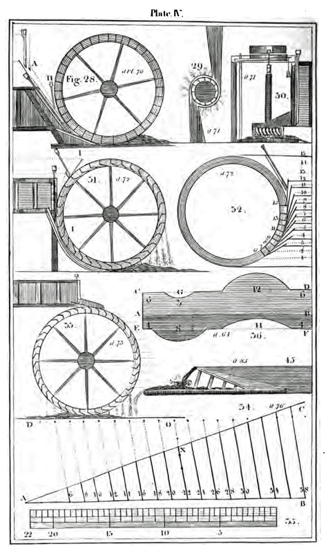 Types of Water Mills