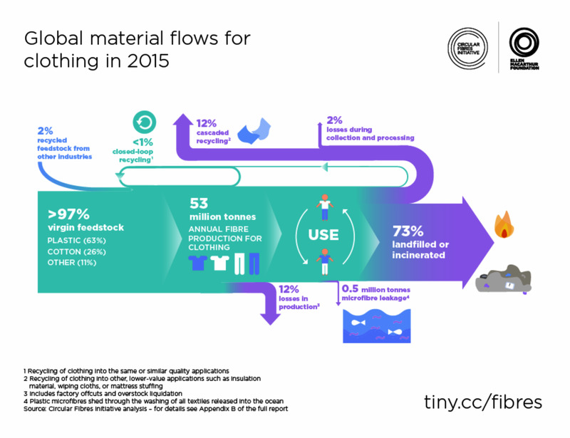 Global material flows .png